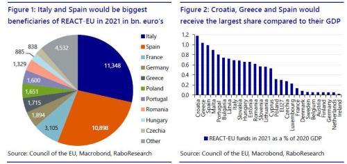 EU begroting