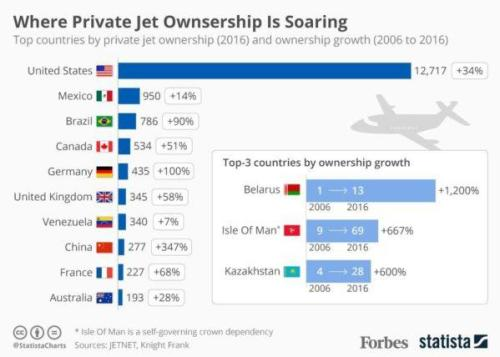 Drastic Climate Action Needed Now... Let's Ban Private Jets!