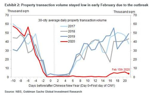 "China's Latest Data Fabrication: Home Prices ""Increased"" Even As Largest Home Developer Offers 25% Discounts"