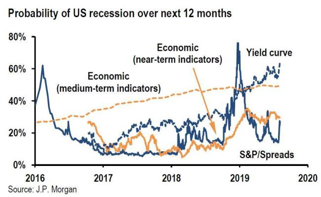 Ray Dalio Sees 40 Odds Of Recession Before 2020 Election