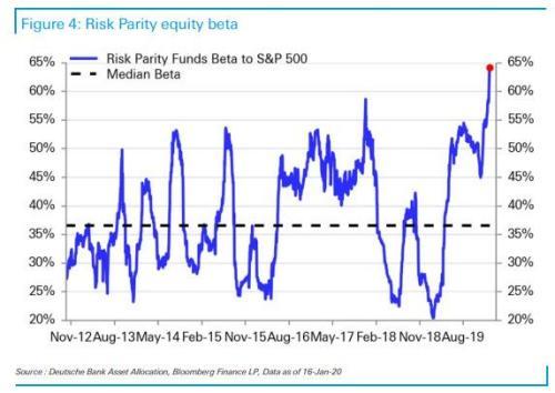 «Самый большой шок VaR в истории»: вот причина, по которой безумные движения рынка в одной диаграмме 2