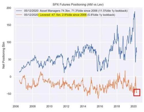 "Wall Street Caught Short Again As ""Money Printer Go BRRRRRR To 11"""