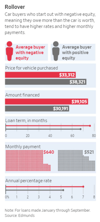 Onerous Loan Terms Are Crippling Already Broke Subprime Auto Buyers