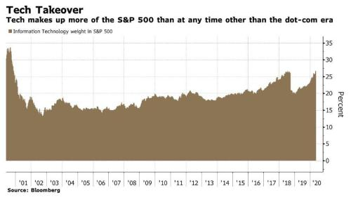 The S&P500 Committee Is Facing A Stark Choice: How To Reshape The World's Most Important Index After The COVID Shock