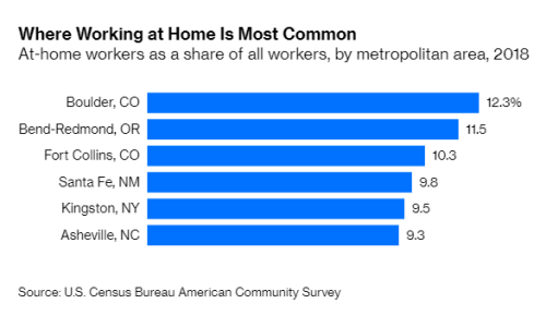 People Who Work From Home Earn More Money, New Study Shows