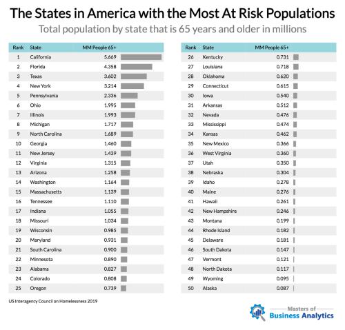 Места в Америке с наибольшим количеством «групп риска» для COVID-19 3