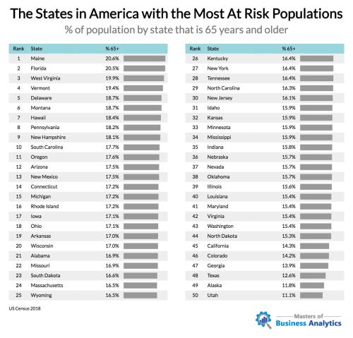 Места в Америке с наибольшим количеством «групп риска» для COVID-19 2