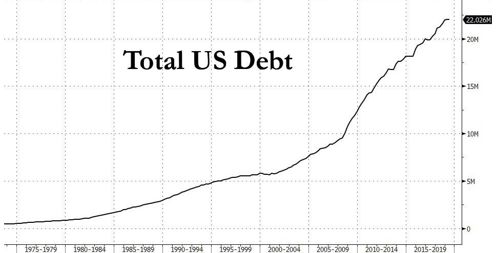 """""""The US Is On Course To Test Just How Much It Can Borrow"""