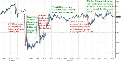 """""""The Situation Looks Dire"""": Trade Talk Chaos Sparks Overnight Futures Turmoil"""