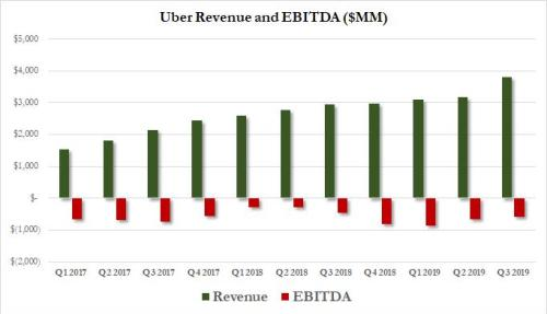 Uber Plunges After Another Huge Loss As Gross Booking Miss, .85BN EBITDA Burn Forecast