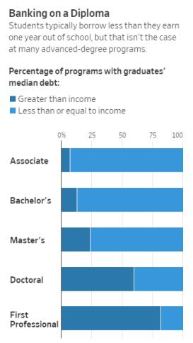 Nuevos datos revelan qué graduados universitarios ganan más y cuáles tienen la mayor deuda 4