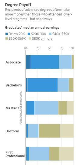 Nuevos datos revelan qué graduados universitarios ganan más y cuáles tienen la mayor deuda 6