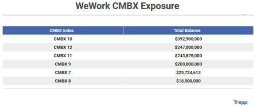 A Dive Into WeWork's .3 Billion In CMBS Exposure