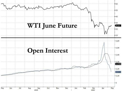 CFTC Warns Traders Oil Prices Can Turn Negative Again