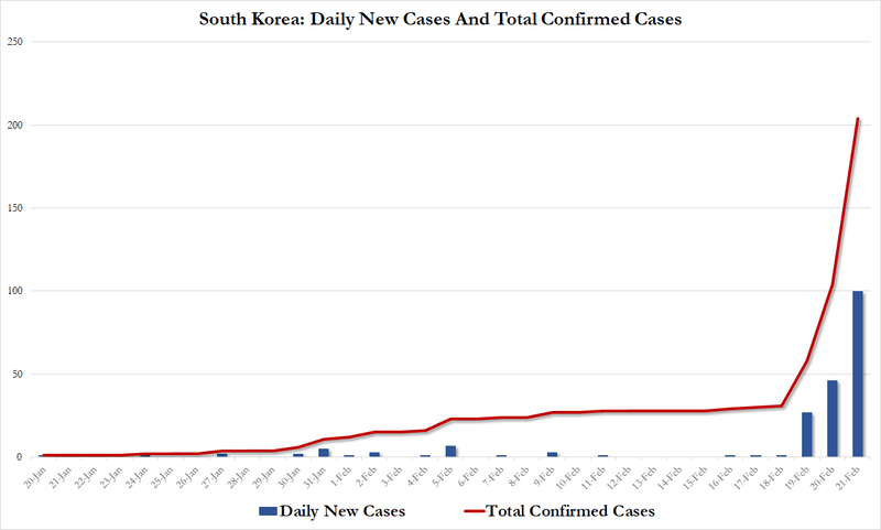 Confirmed COVID-19 Cases Double Overnight In South Korea To 204 ...