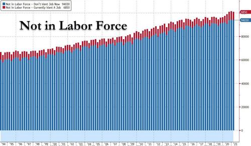 Comment des milliards de dollars de stimulus ont déclenché une crise historique du marché du travail américain