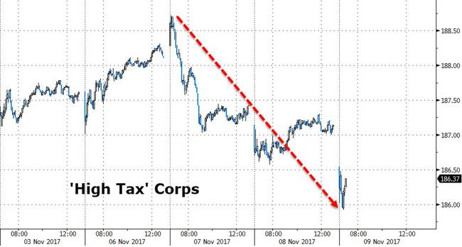 Stocks Sink As Tax Cut Hopes Fade Junk Bonds Hit 8 Month