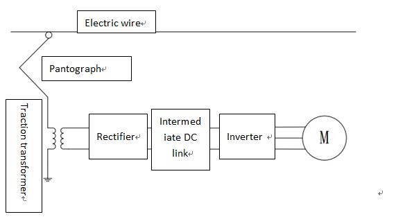 Pantograph Technology in HSR