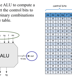 which functions should the alu perform  [ 1494 x 918 Pixel ]