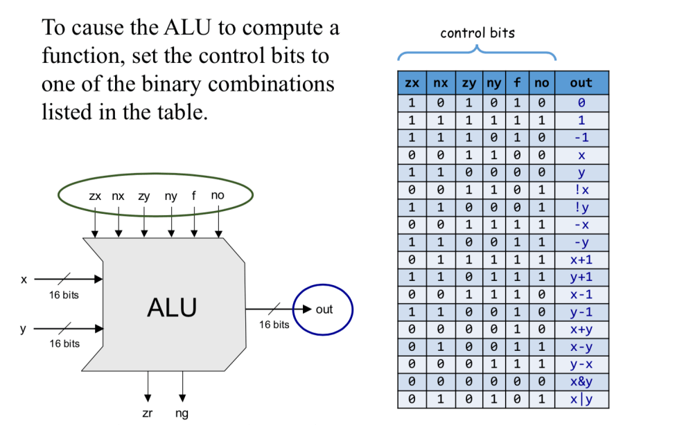 medium resolution of which functions should the alu perform