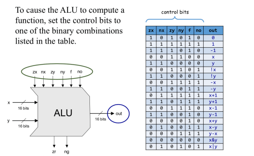 small resolution of which functions should the alu perform