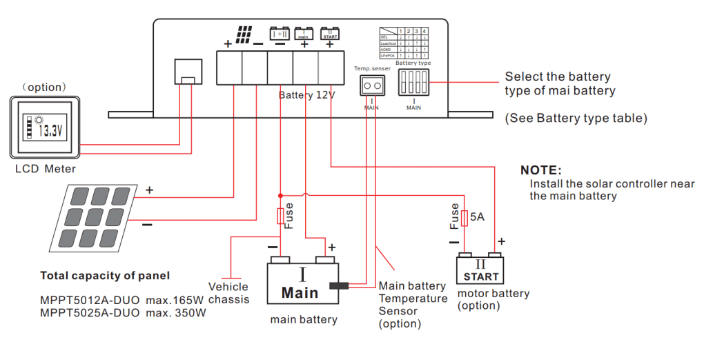 Dual Battery Solar Charge Controller for RV Wiring DiagramDual Battery Solar Charge Controller for RV Wiring Diagram