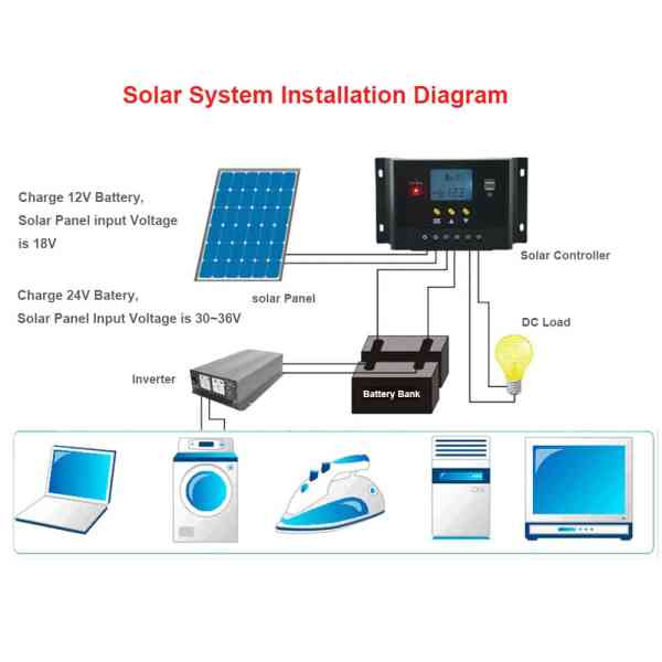 Solar Charge Controller LMSSolar Charge Controller LMS