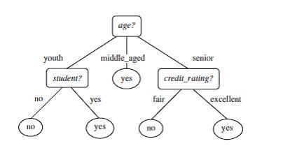 Decision Tree and Entropy algorithm.