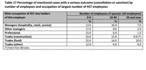 457 监督风险行业分析