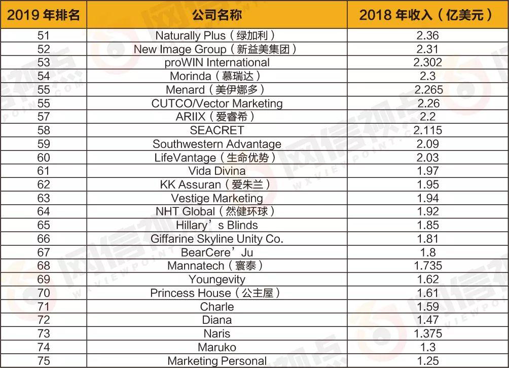 2019年直銷公司排行_2019直銷公司排名出來了 直銷企業人氣排行榜第 一竟(2)_中國排行網