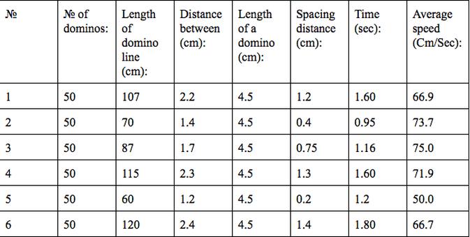 Domino Table Measurements