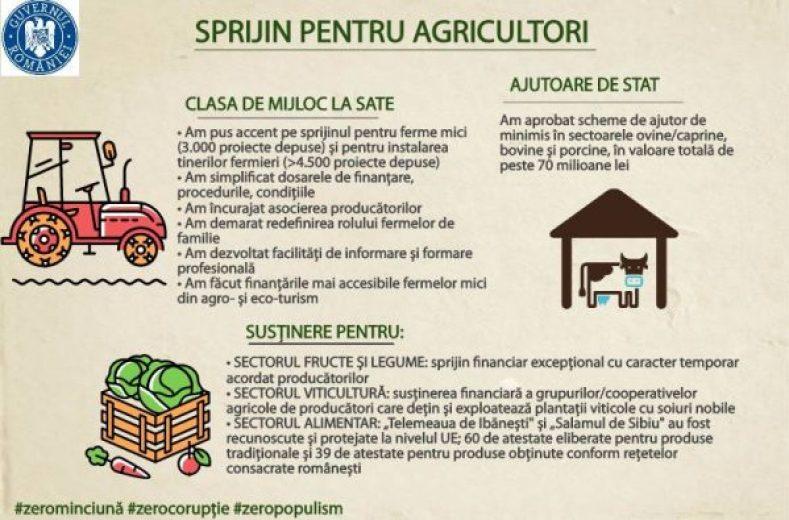 ciolos-agricultura2