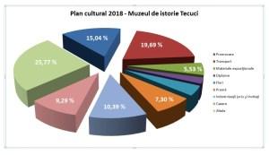 Plan cultural 2018 Muzeu Tecuci