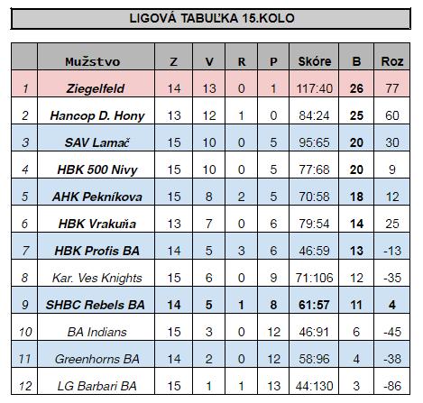 Hokejbal BHBL ligová tabuľka