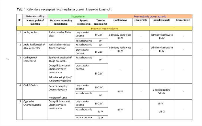 tabelka KALENDARZ szczepień irozmnażania roślin - już dostępny!