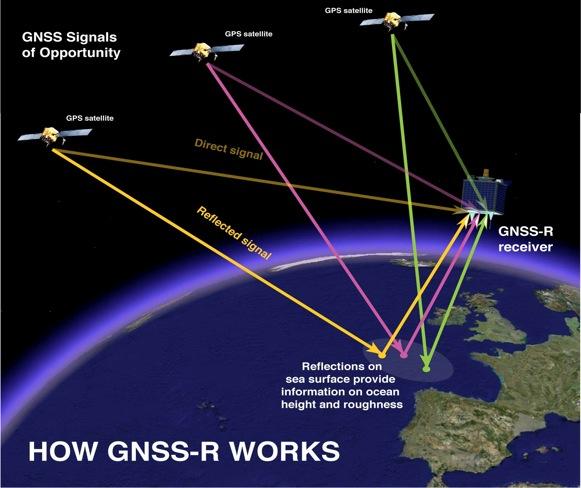 Irudia: GNSS-R teknikaren nondik norakoak azaltzen dituen irudia. (Argazkia: National Oceanography Centre)
