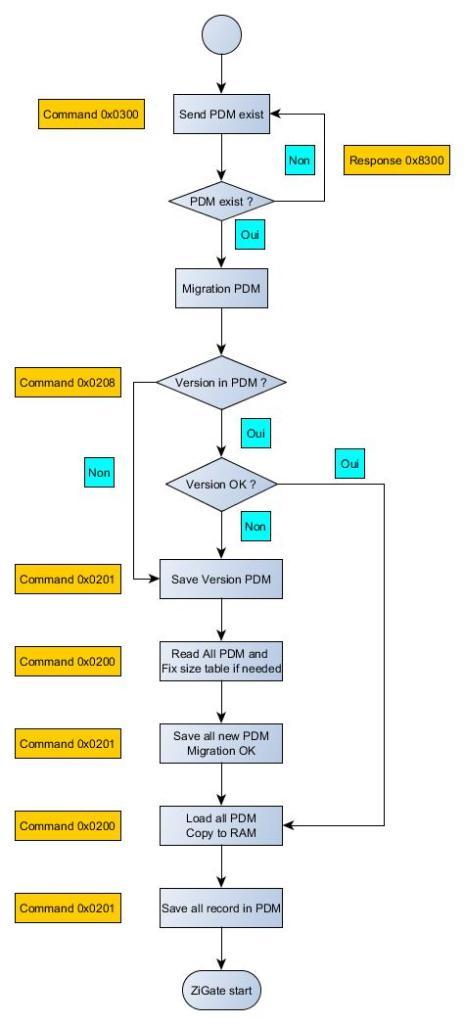 PDM_diagramme_action