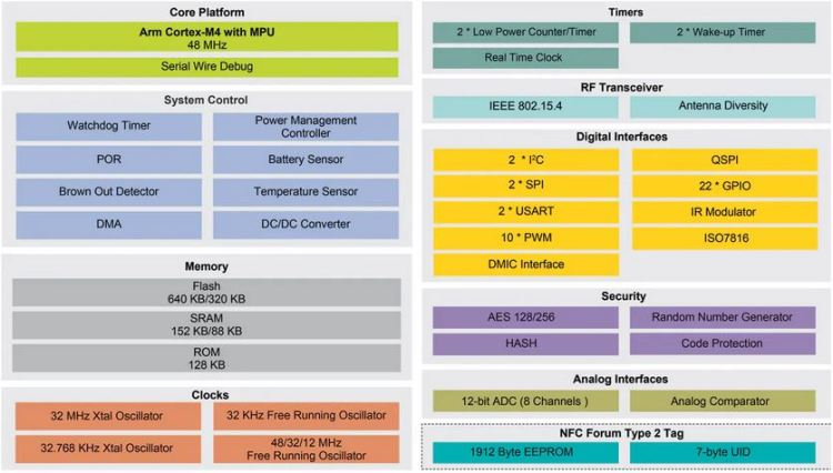 NXP_JN5189_caracteristics