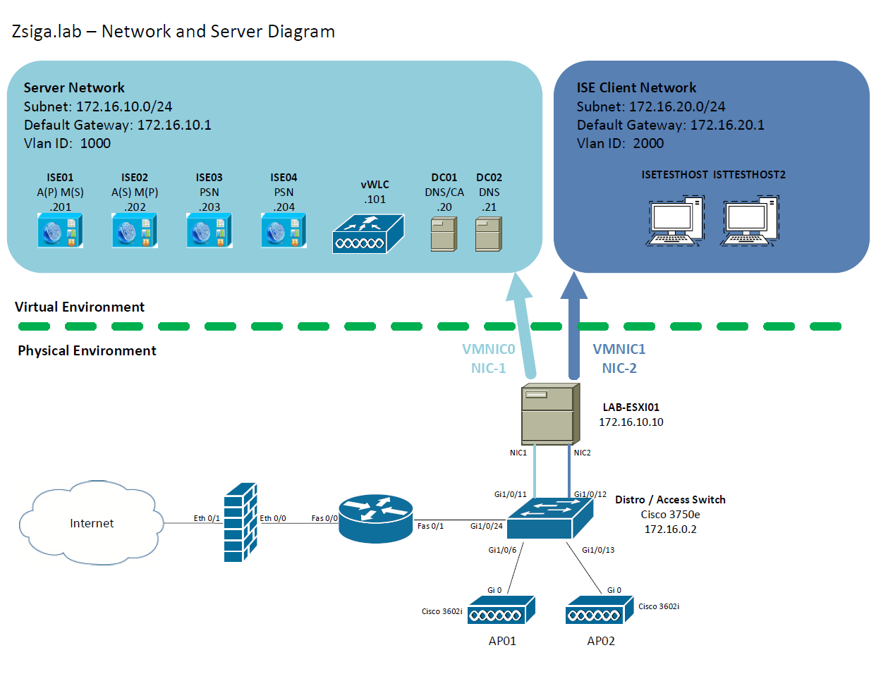 Zbise09 Cisco Ise 23 8021x Auth Peap Wired Use Cases Zigbits Network Diagram For A Separate Vswitch That Has Dedicated Nic Connected To Our 3750e Switch On Port Gi1 0 12 You Can Reference The Lab Below If Needed