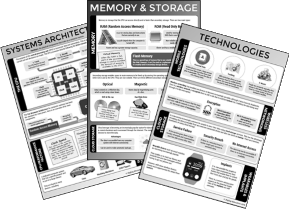 AQA GCSE Computer Science (9-1) Revision Posters