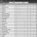 Keputusan Chelsea vs manchester city liga epl 4 feb 2014