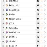 Keputusan dan kedudukan carta liga premier 23 mei 2014