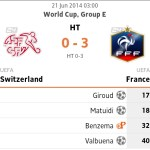 Keputusan terkini france vs switzerland 21 jun 2014