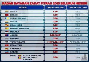 zakat fitrah 2015, kadar zakat fitrah malaysia 2015,