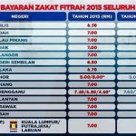 Kadar Zakat Fitrah 2015, 1436 Hijrah