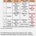 Harga minyak ron 95, 97 dan diesel Julai 2015