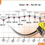 Harga minyak naik seposen ron 95, 97 dan diesel berkuatkuasa 1 oktober 2015