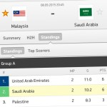 Keputusan terkini malaysia vs saudi arabia 8/9/2015