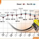 Harga minyak ron 95 ,turun 1 februari 2016