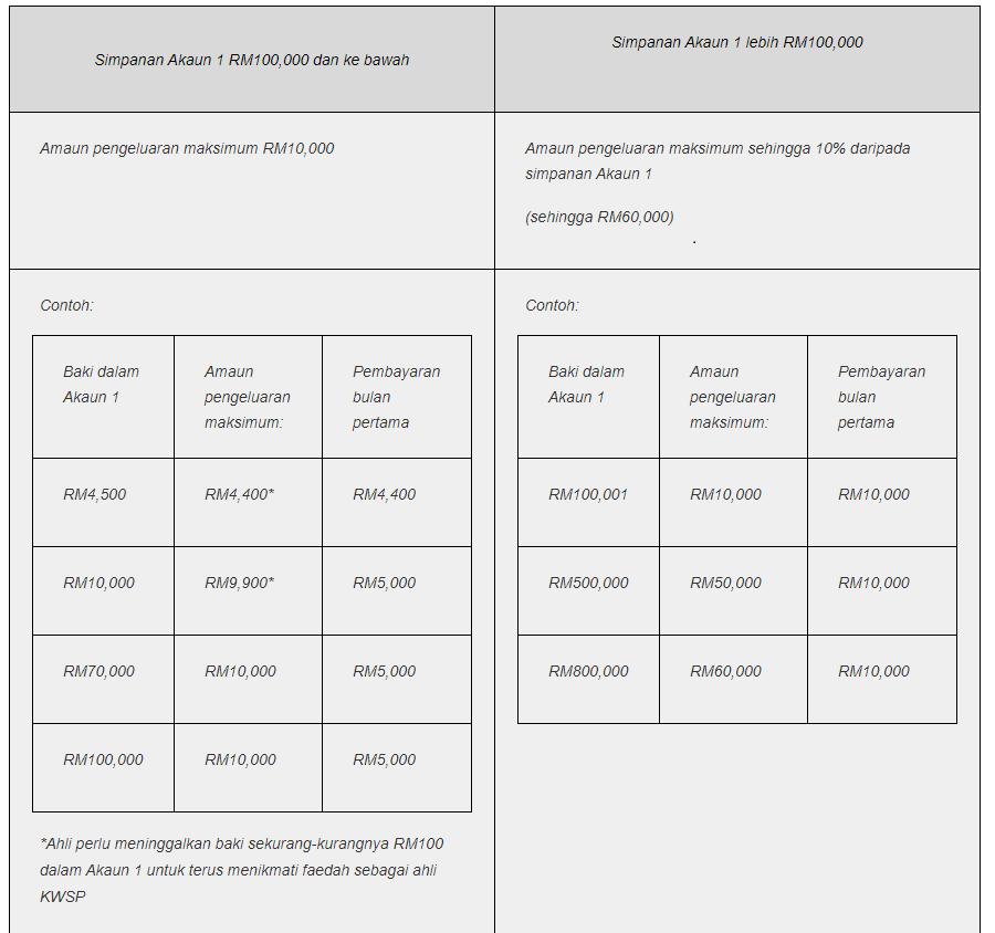 pengeluaran kwsp i-sinar 2021